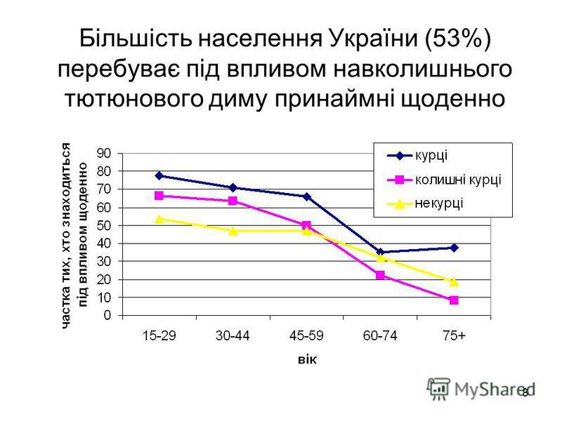 8 Більшість населення України (53%) перебуває під впливом навколишнього тютюнового диму принаймні щоденно