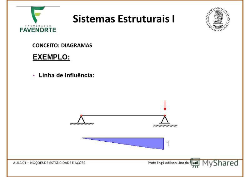 Sistemas Estruturais I CONCEITO: DIAGRAMAS Profº Engº Adilson Lino da SilvaAULA 01 – NOÇÕES DE ESTATICIDADE E AÇÕES