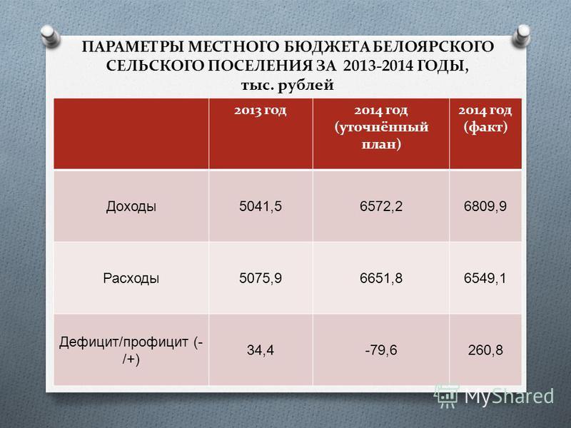 ПАРАМЕТРЫ МЕСТНОГО БЮДЖЕТА БЕЛОЯРСКОГО СЕЛЬСКОГО ПОСЕЛЕНИЯ ЗА 2013-2014 ГОДЫ, тыс. рублей 2013 год 2014 год (уточнённый план) 2014 год (факт) Доходы 5041,56572,26809,9 Расходы 5075,96651,86549,1 Дефицит / профицит (- /+) 34,4-79,6260,8