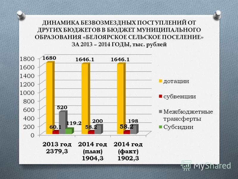 ДИНАМИКА БЕЗВОЗМЕЗДНЫХ ПОСТУПЛЕНИЙ ОТ ДРУГИХ БЮДЖЕТОВ В БЮДЖЕТ МУНИЦИПАЛЬНОГО ОБРАЗОВАНИЯ «БЕЛОЯРСКОЕ СЕЛЬСКОЕ ПОСЕЛЕНИЕ» ЗА 2013 – 2014 ГОДЫ, тыс. рублей