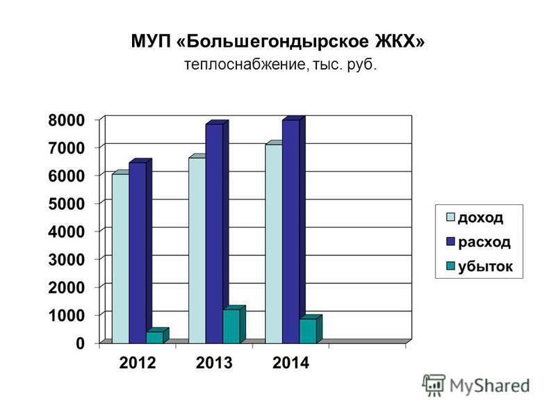 МУП «Большегондырское ЖКХ» теплоснабжение, тыс. руб.