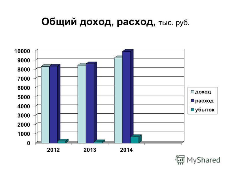 Общий доход, расход, тыс. руб.