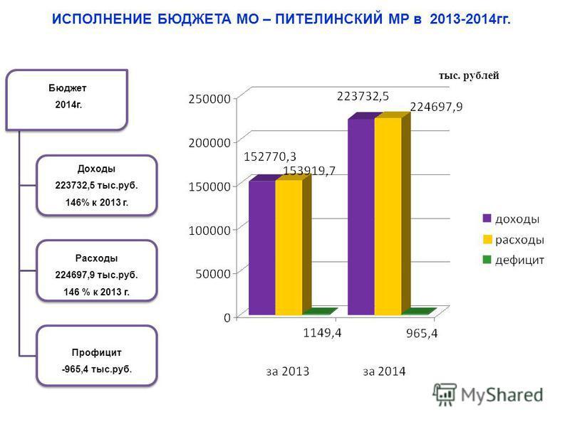 Областной бюджет 1 полугодие 2013 г. Доходы 17 074 млн.руб. 99,6 % к 2012 г. Расходы 18 526 млн.руб. 105 % к 2012 г. Дефицит - 1 452 млн.руб. тыс. рублей ИСПОЛНЕНИЕ БЮДЖЕТА МО – ПИТЕЛИНСКИЙ МР в 2013-2014 гг. Бюджет 2014 г. Доходы 223732,5 тыс.руб. 1