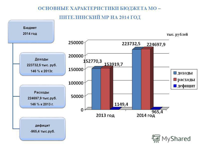 Областной бюджет 2012 год Доходы 36 825 млн.руб. 109,4 % к 2011 г. Расходы 41 003 млн.руб. 110,4 % к 2011 г. Дефицит -4 178 млн.руб. тыс. рублей Доходы 223732,5 тыс. руб. 146 % к 2013 г. Расходы 224697,9 тыс.руб. 146 % к 2013 г. дефицит -965,4 тыс.ру
