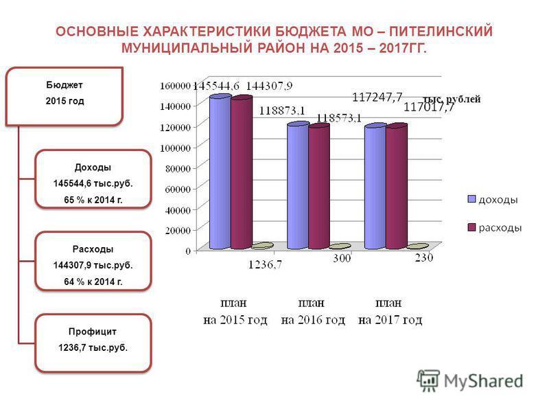 Областной бюджет 2013 год Доходы 36 320 млн.руб. 98,6 % к 2012 г. Расходы 43 417 млн.руб. 105,9 % к 2012 г. Дефицит -7 097 млн.руб. тыс. рублей ОСНОВНЫЕ ХАРАКТЕРИСТИКИ БЮДЖЕТА МО – ПИТЕЛИНСКИЙ МУНИЦИПАЛЬНЫЙ РАЙОН НА 2015 – 2017ГГ. Бюджет 2015 год Дох