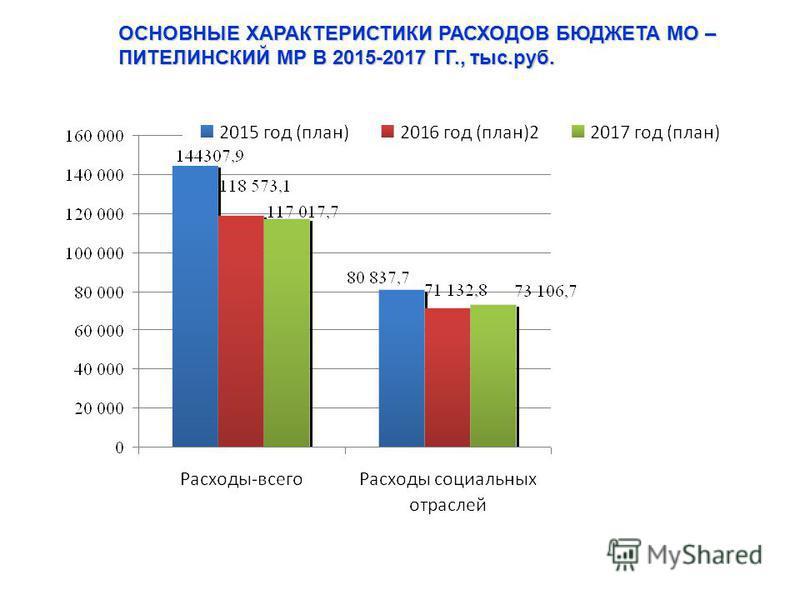 ОСНОВНЫЕ ХАРАКТЕРИСТИКИ РАСХОДОВ БЮДЖЕТА МО – ПИТЕЛИНСКИЙ МР В 2015-2017 ГГ., тыс.руб.