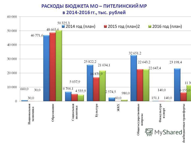 РАСХОДЫ БЮДЖЕТА МО – ПИТЕЛИНСКИЙ МР в 2014-2016 гг., тыс. рублей