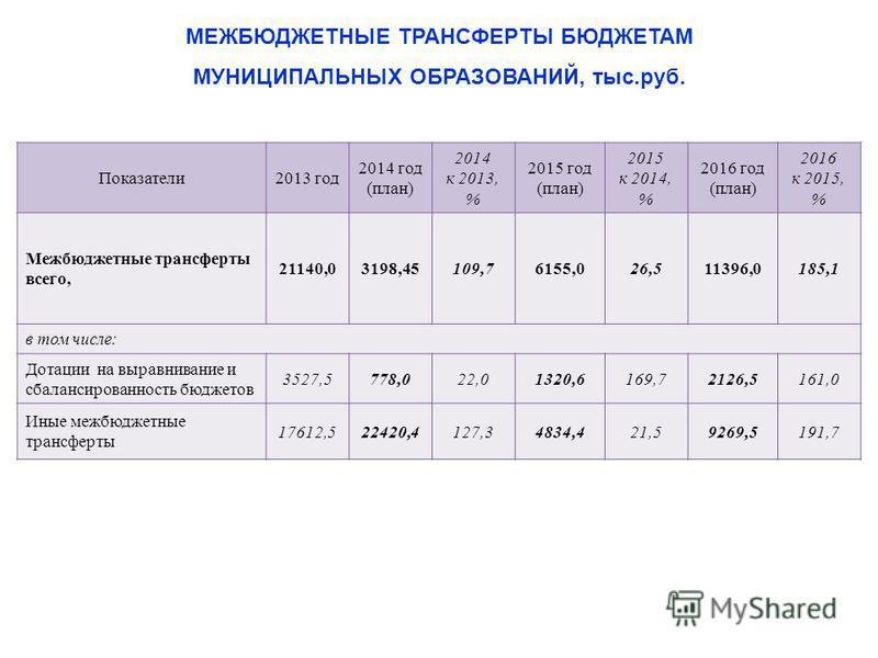 Показатели 2013 год 2014 год (план) 2014 к 2013, % 2015 год (план) 2015 к 2014, % 2016 год (план) 2016 к 2015, % Межбюджетные трансферты всего, 21140,03198,45109,76155,026,511396,0185,1 в том числе: Дотации на выравнивание и сбалансированность бюджет