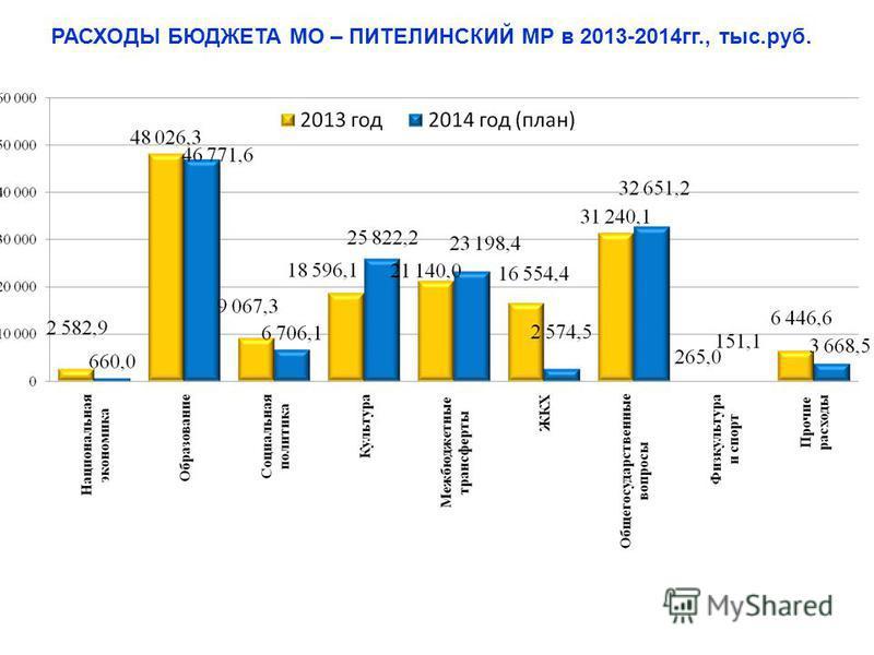 РАСХОДЫ БЮДЖЕТА МО – ПИТЕЛИНСКИЙ МР в 2013-2014 гг., тыс.руб.