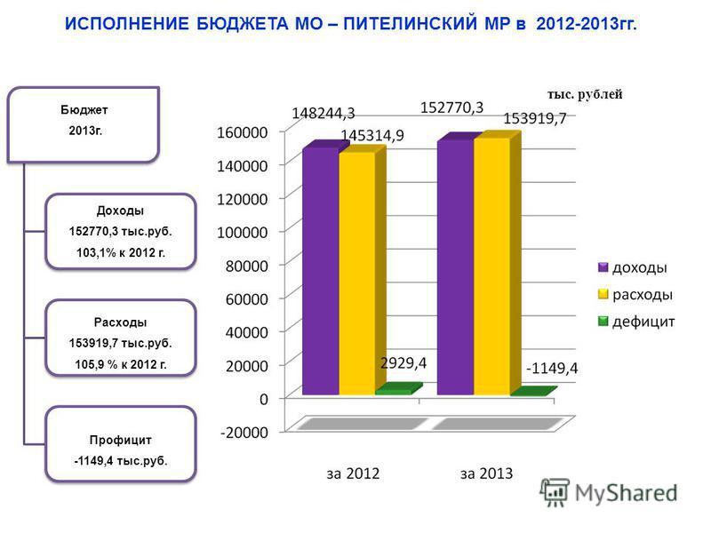 Областной бюджет 1 полугодие 2013 г. Доходы 17 074 млн.руб. 99,6 % к 2012 г. Расходы 18 526 млн.руб. 105 % к 2012 г. Дефицит - 1 452 млн.руб. тыс. рублей ИСПОЛНЕНИЕ БЮДЖЕТА МО – ПИТЕЛИНСКИЙ МР в 2012-2013 гг. Бюджет 2013 г. Доходы 152770,3 тыс.руб. 1