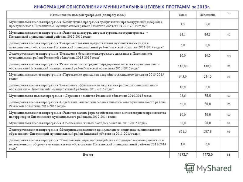ИНФОРМАЦИЯ ОБ ИСПОЛНЕНИИ МУНИЦИПАЛЬНЫХ ЦЕЛЕВЫХ ПРОГРАММ за 2013 г. Наименование целевой программы (подпрограммы)План Исполнено % Муниципальная целевая программа