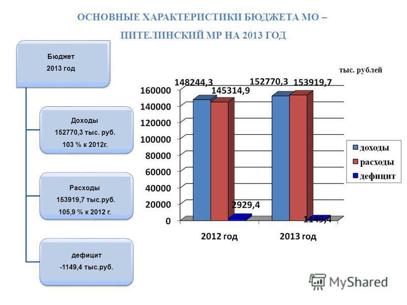 Областной бюджет 2012 год Доходы 36 825 млн.руб. 109,4 % к 2011 г. Расходы 41 003 млн.руб. 110,4 % к 2011 г. Дефицит -4 178 млн.руб. тыс. рублей Доходы 152770,3 тыс. руб. 103 % к 2012 г. Расходы 153919,7 тыс.руб. 105,9 % к 2012 г. дефицит -1149,4 тыс