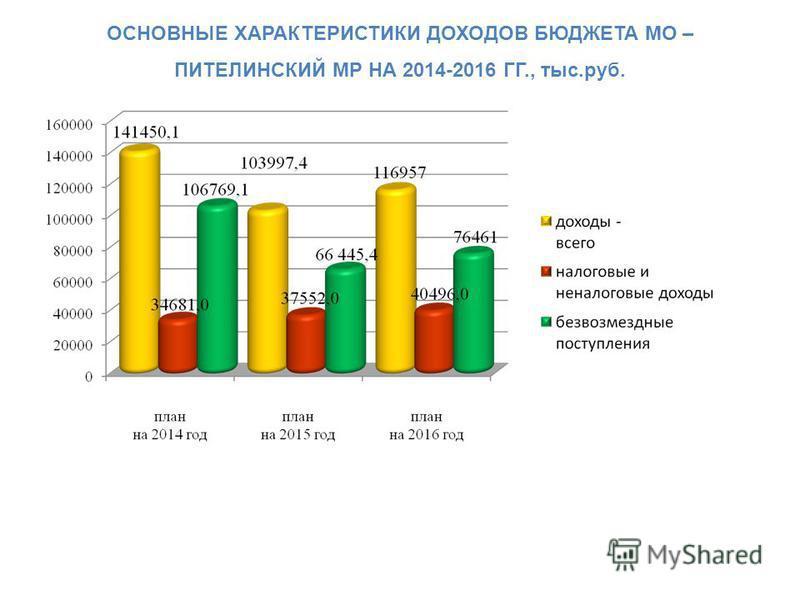 ОСНОВНЫЕ ХАРАКТЕРИСТИКИ ДОХОДОВ БЮДЖЕТА МО – ПИТЕЛИНСКИЙ МР НА 2014-2016 ГГ., тыс.руб.