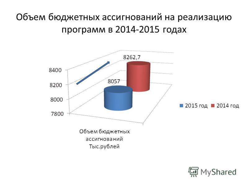 Объем бюджетных ассигнований на реализацию программ в 2014-2015 годах