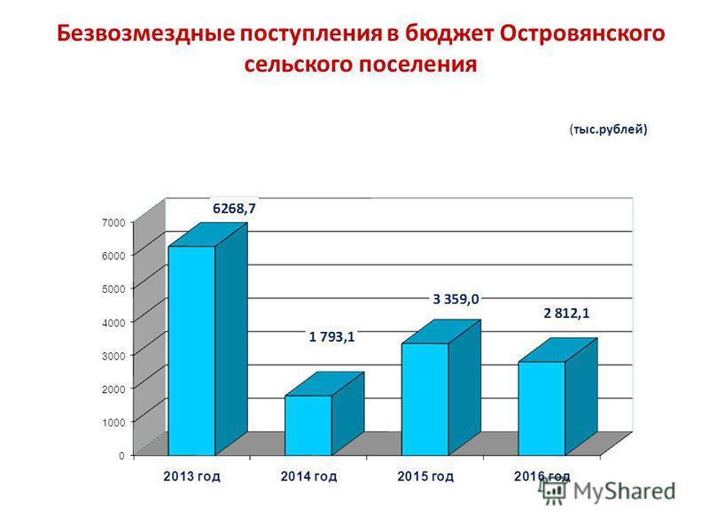 Безвозмездные поступления в бюджет Островянского сельского поселения (тыс.рублей)