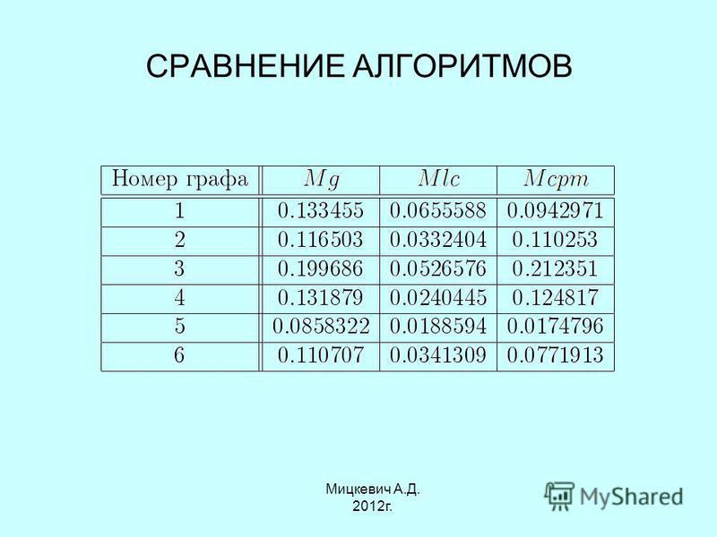 СРАВНЕНИЕ АЛГОРИТМОВ Мицкевич А.Д. 2012 г.