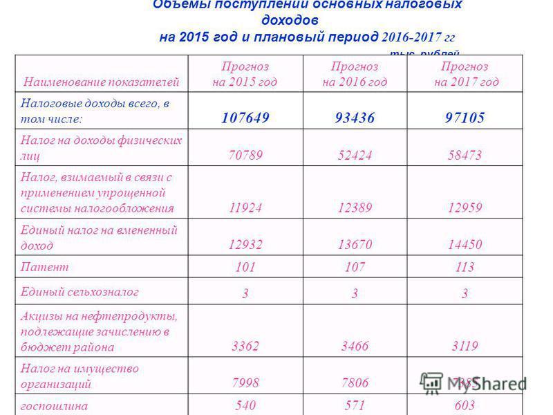 Объемы поступлений основных налоговых доходов на 2015 год и плановый период 2016-2017 гг тыс. рублей Наименование показателей Прогноз на 2015 год Прогноз на 2016 год Прогноз на 2017 год Налоговые доходы всего, в том числе: 1076499343697105 Налог на д