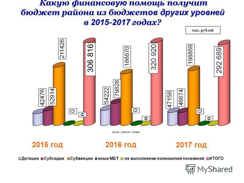 Какую финансов ую помощ ь получит бюджет района из бюджет ов других уровней в 2015 - 2017 годах? Какую финансов ую помощ ь получит бюджет района из бюджет ов других уровней в 2015 - 2017 годах? тыс. рублей