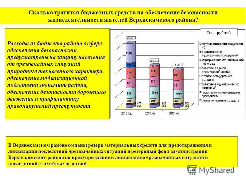 Сколько тратится бюджетных средств на обеспечение безопасности жизнедеятельности жителей Верхнекамского района? Расходы из бюджета района в сфере обеспечения безопасности предусмотрены на защиту населения от чрезвычайных ситуаций природного техногенн
