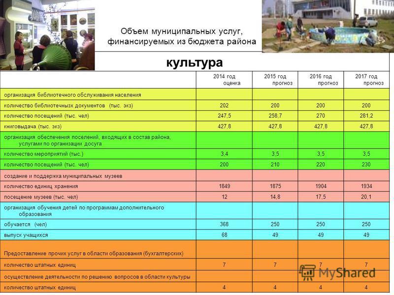 Объем муниципальных услуг, финансируемых из бюджета района культура 2014 год оценка 2015 год прогноз 2016 год прогноз 2017 год прогноз организация библиотечного обслуживания населения количество библиотечнызх документов (тыс. экз)202200 количество по