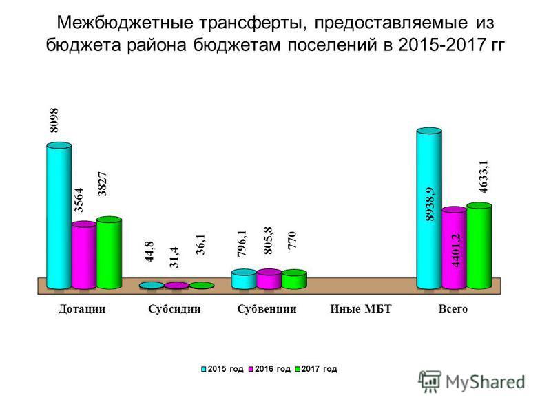 Межбюджетные трансферты, предоставляемые из бюджета района бюджетам поселений в 2015-2017 гг