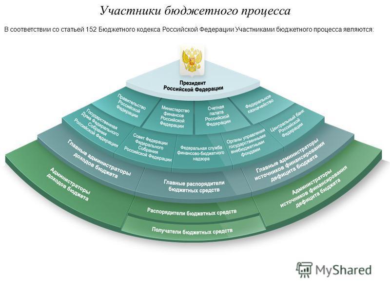 Участники бюджетного процесса В соответствии со статьей 152 Бюджетного кодекса Российской Федерации Участниками бюджетного процесса являются: