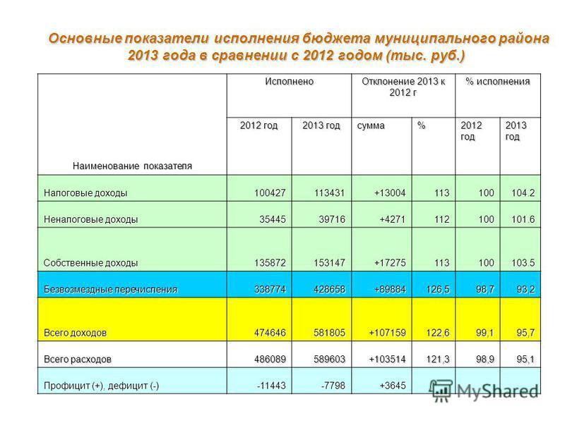 Основные показатели исполнения бюджета муниципального района 2013 года в сравнении с 2012 годом (тыс. руб.) Основные показатели исполнения бюджета муниципального района 2013 года в сравнении с 2012 годом (тыс. руб.) Наименование показателя Исполнено