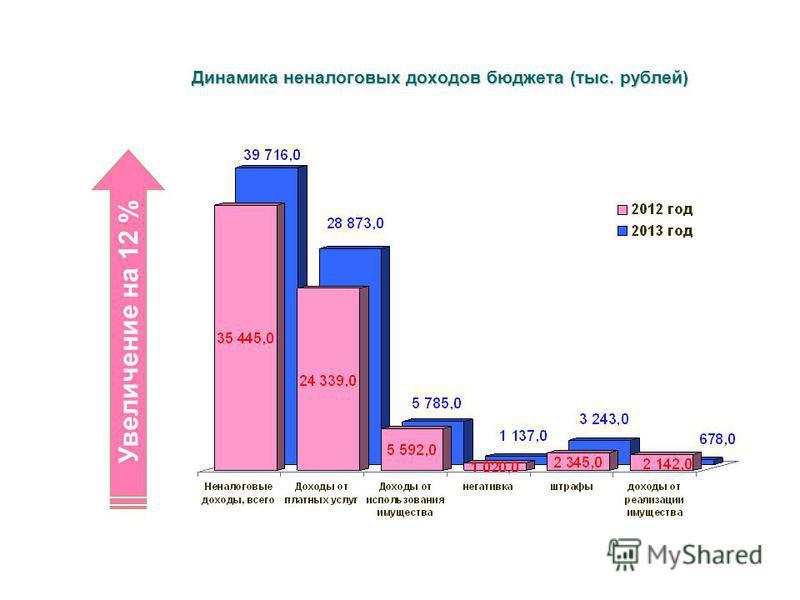 Динамика неналоговых доходов бюджета (тыс. рублей) Увеличение на 12 %