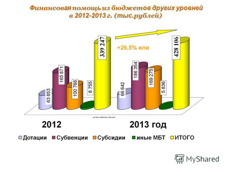 Ф инансов ая помощь из бюджет ов других уровней в 2012 - 2013 г. ( тыс.рублей) Ф инансов ая помощь из бюджет ов других уровней в 2012 - 2013 г. ( тыс.рублей)