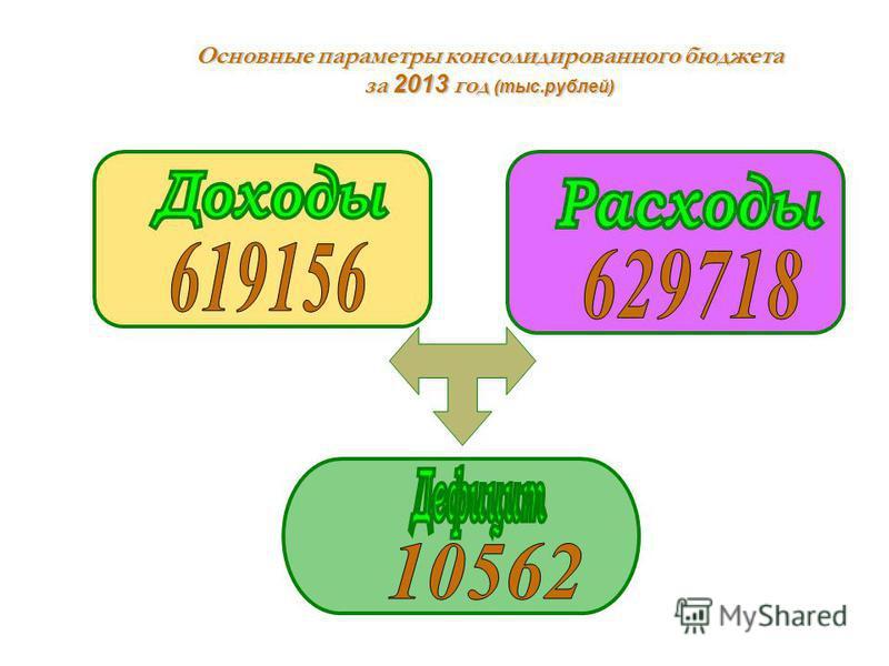 Основные параметры консолидированного бюджета за 2013 год (тыс.рублей)
