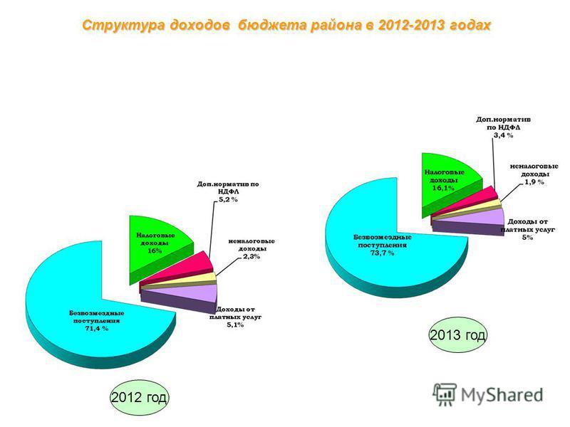 Структура доходов бюджета района в 2012-2013 годах 2012 год 2013 год