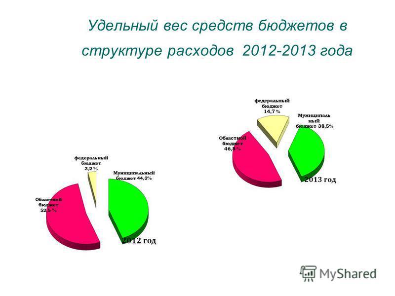 Удельный вес средств бюджетов в структуре расходов 2012-2013 года