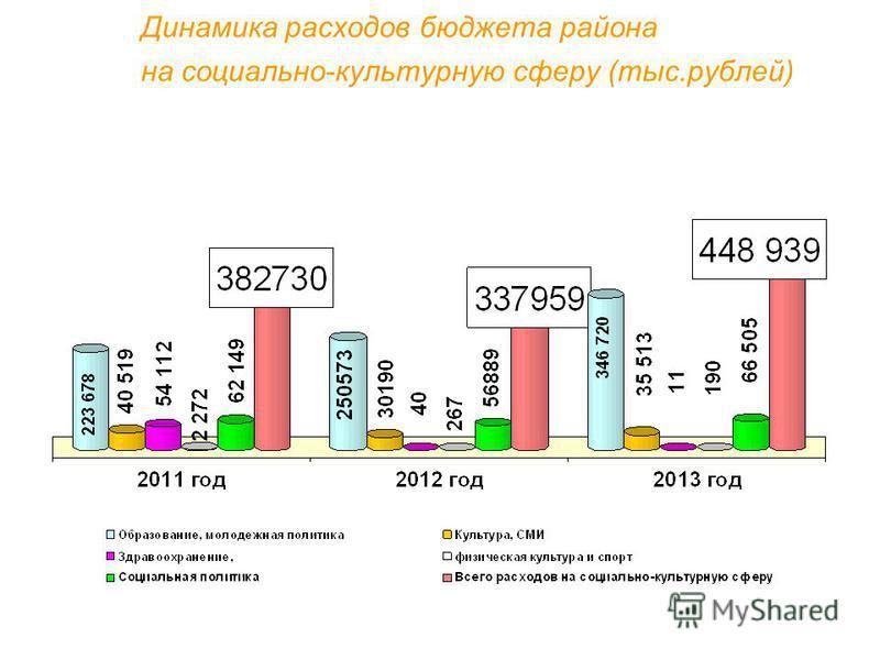 Динамика расходов бюджета района на социально-культурную сферу (тыс.рублей)