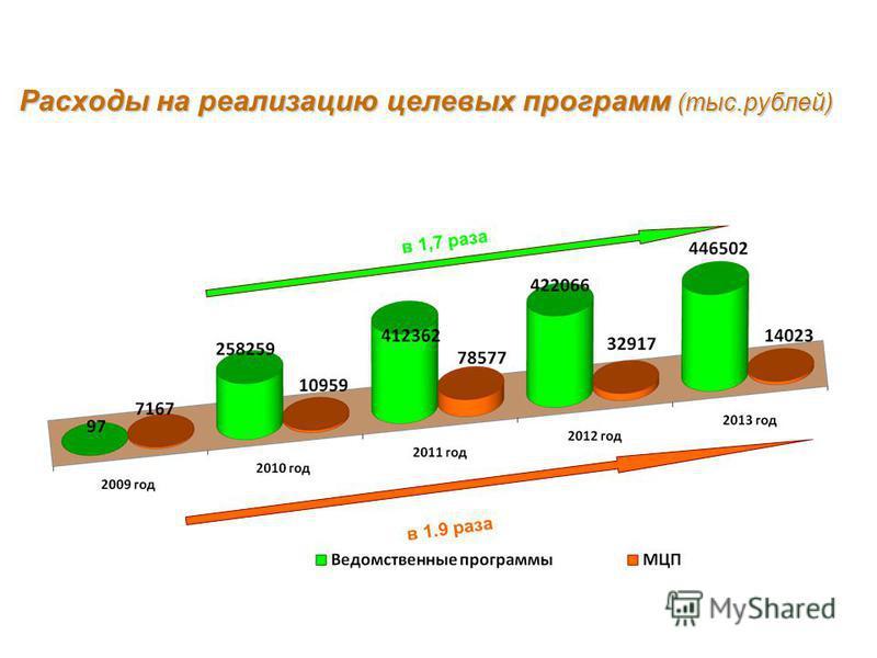 Расходы на реализацию целевых программ (тыс.рублей) в 1,7 раза в 1.9 раза