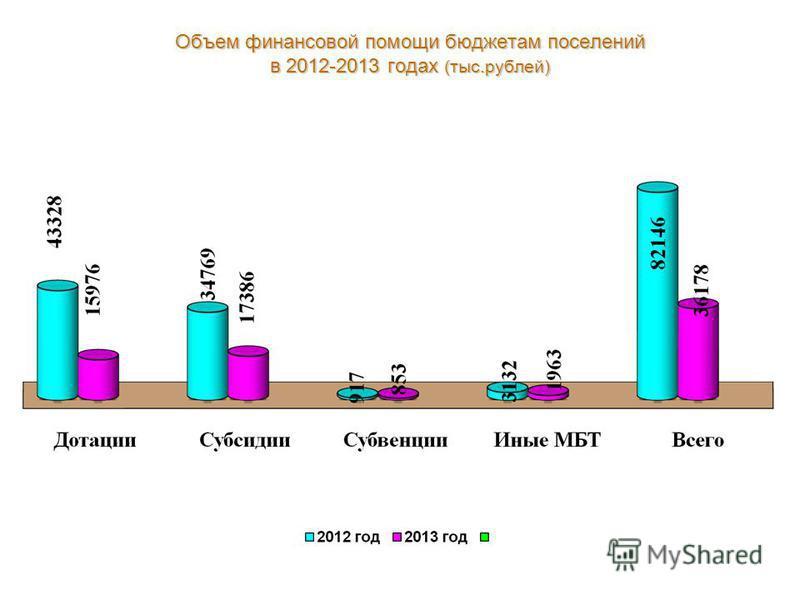 Объем финансовой помощи бюджетам поселений в 2012-2013 годах (тыс.рублей)