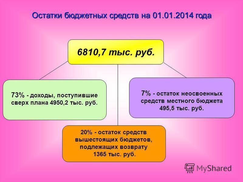 Остатки бюджетных средств на 01.01.2014 года 20% - остаток средств вышестоящих бюджетов, подлежащих возврату 1365 тыс. руб. 73% - доходы, поступившие сверх плана 4950,2 тыс. руб. 7% - остаток неосвоенных средств местного бюджета 495,5 тыс. руб. 6810,