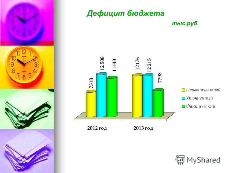 Дефицит бюджета тыс.руб.