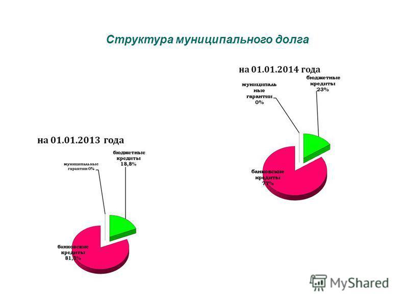 Структура муниципального долга
