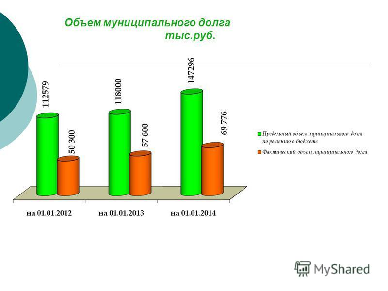 Объем муниципального долга тыс.руб.