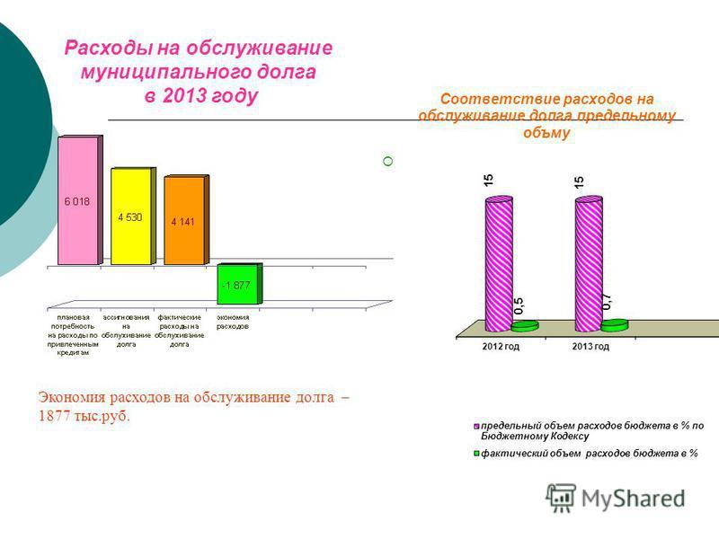 Расходы на обслуживание муниципального долга в 2013 году Экономия расходов на обслуживание долга – 1877 тыс.руб.
