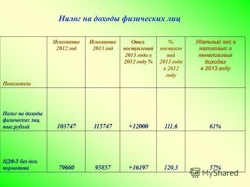 Налог на доходы физических лиц Показатели Исполнение 2012 год Исполнение 2013 год Откл. поступлений 2013 года к 2012 году % %. поступлений 2013 года к 2012 году Удельный вес в налоговых и неналоговых доходах в 2013 году Налог на доходы физических лиц