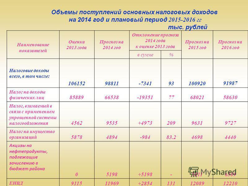 Объемы поступлений основных налоговых доходов на 2014 год и плановый период 2015-2016 гг тыс. рублей Наименование показателей Оценка 2013 года Прогноз на 2014 год Отклонение прогноза 2014 года к оценке 2013 года Прогноз на 2015 год Прогноз на 2016 го