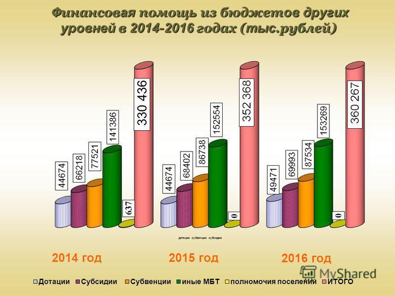 Ф финансов ая помощь ь из бюджет ов других уровней в 2014 - 2016 годах ( тыс.рублей) Ф финансов ая помощь ь из бюджет ов других уровней в 2014 - 2016 годах ( тыс.рублей)