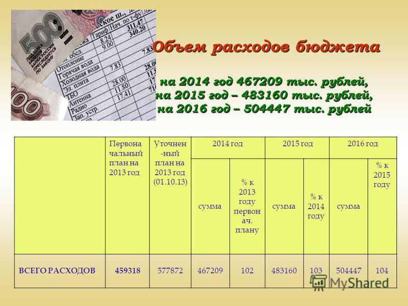 Объем расходов бюджета на 2014 год 467209 тыс. рублей, на 2015 год – 483160 тыс. рублей, на 2016 год – 504447 тыс. рублей Первона сальный план на 2013 год Уточнен -ный план на 2013 год (01.10.13) 2014 год 2015 год 2016 год сумма % к 2013 году первона