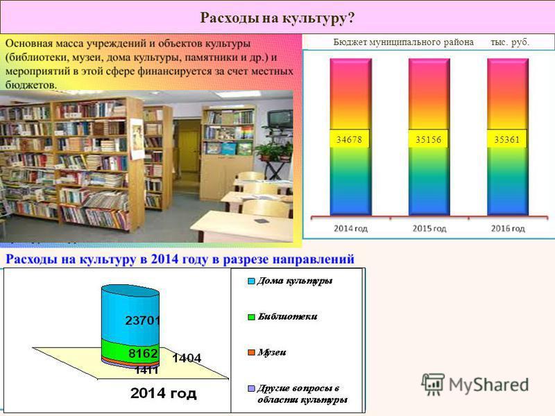 34678 Бюджет муниципального района тыс. руб. 3515635361 Расходы на культуру?