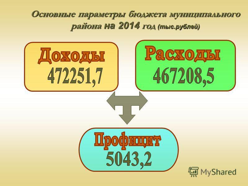 Основные параметры бюджета муниципального района на 2014 год (тыс.рублей)