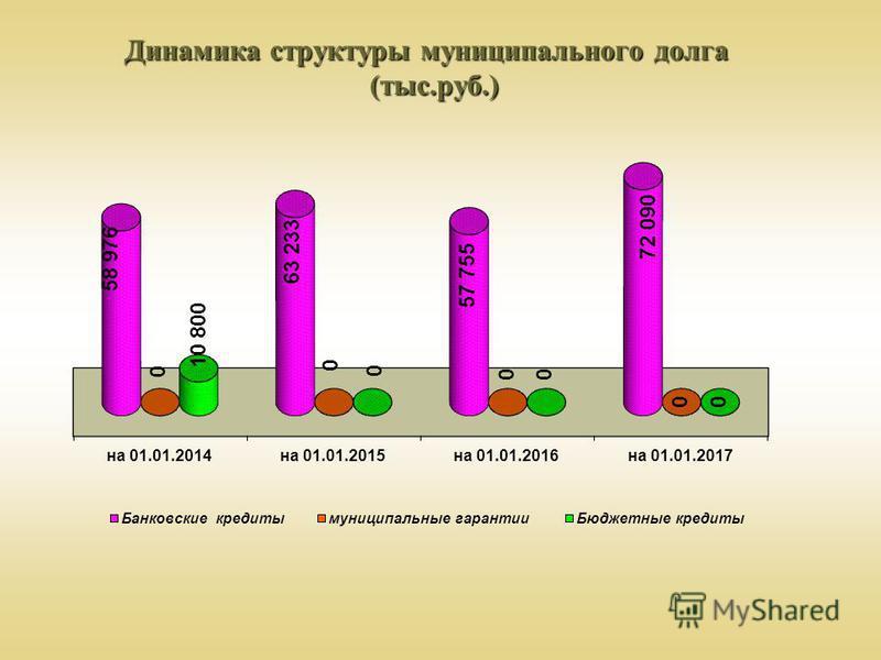 Динамика структуры муниципального долга (тыс.руб.)