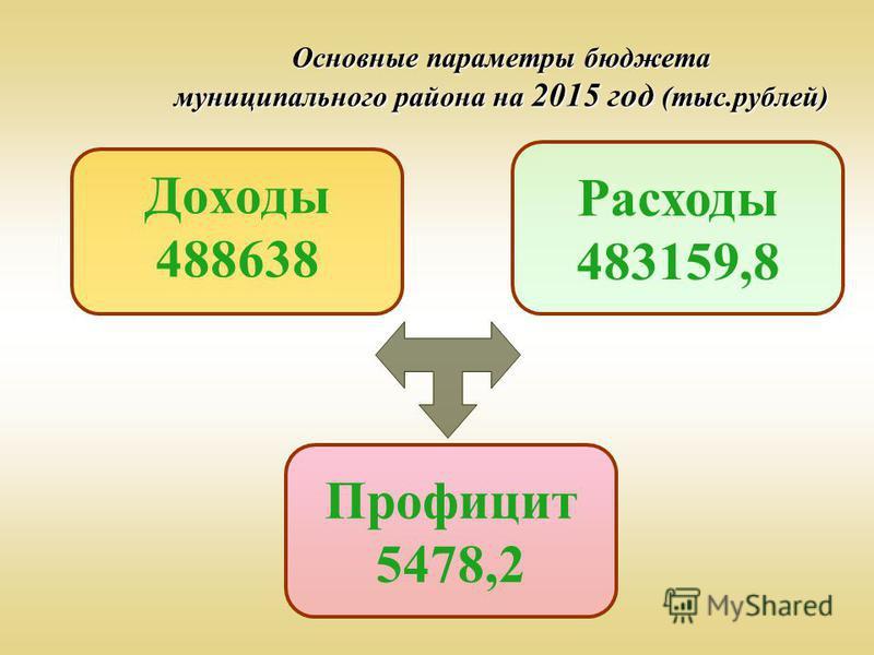 Основные параметры бюджета муниципального района на 2015 год (тыс.рублей) Доходы 488638 Расходы 483159,8 Профицит 5478,2