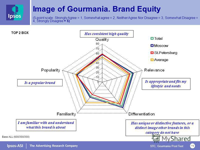 STC, Gourmania Post Test 118 Image of Gourmania. Brand Equity (5-point scale: Strongly Agree = 1, Somewhat agree = 2, Neither Agree Nor Disagree = 3, Somewhat Disagree = 4, Strongly Disagree = 5) Is appropriate and fits my lifestyle and needs Has uni