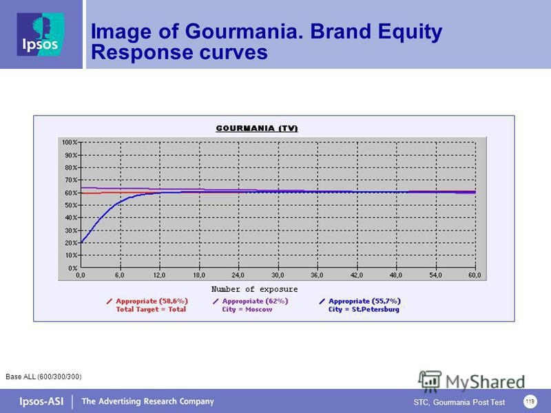 STC, Gourmania Post Test 119 Image of Gourmania. Brand Equity Response curves Base ALL (600/300/300)